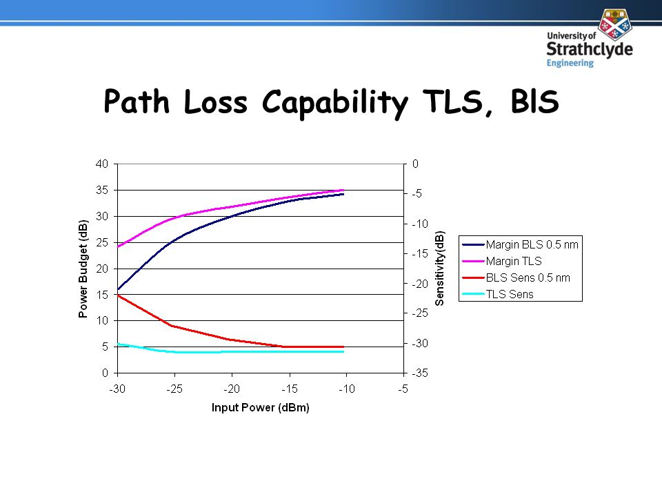 Path Loss Capability TLS, BlS