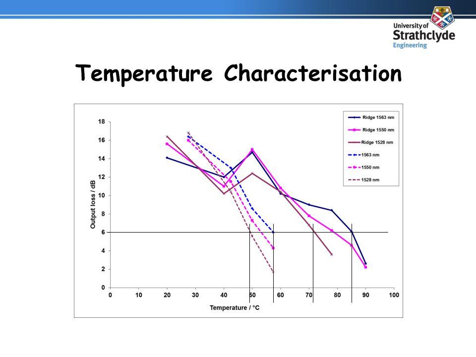 Temperature Characterisation