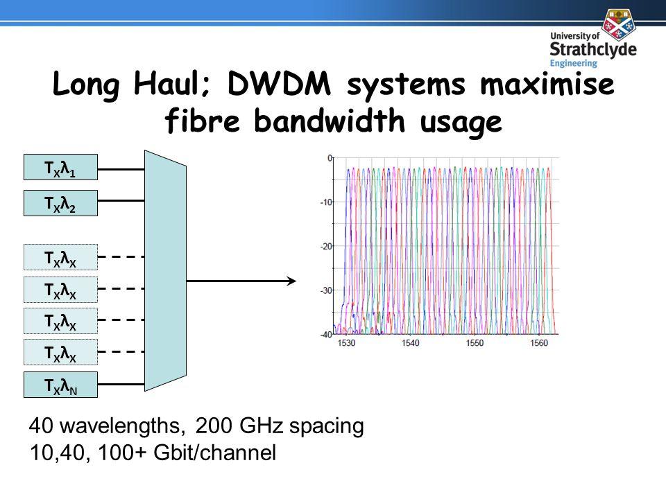 Long Haul; DWDM systems maximise fibre bandwidth usage TXλ1TXλ1 TXλ2TXλ2 TXλNTXλN TXλXTXλX TXλXTXλX TXλXTXλX TXλXTXλX 40 wavelengths, 200 GHz spacing 10,40, 100+ Gbit/channel