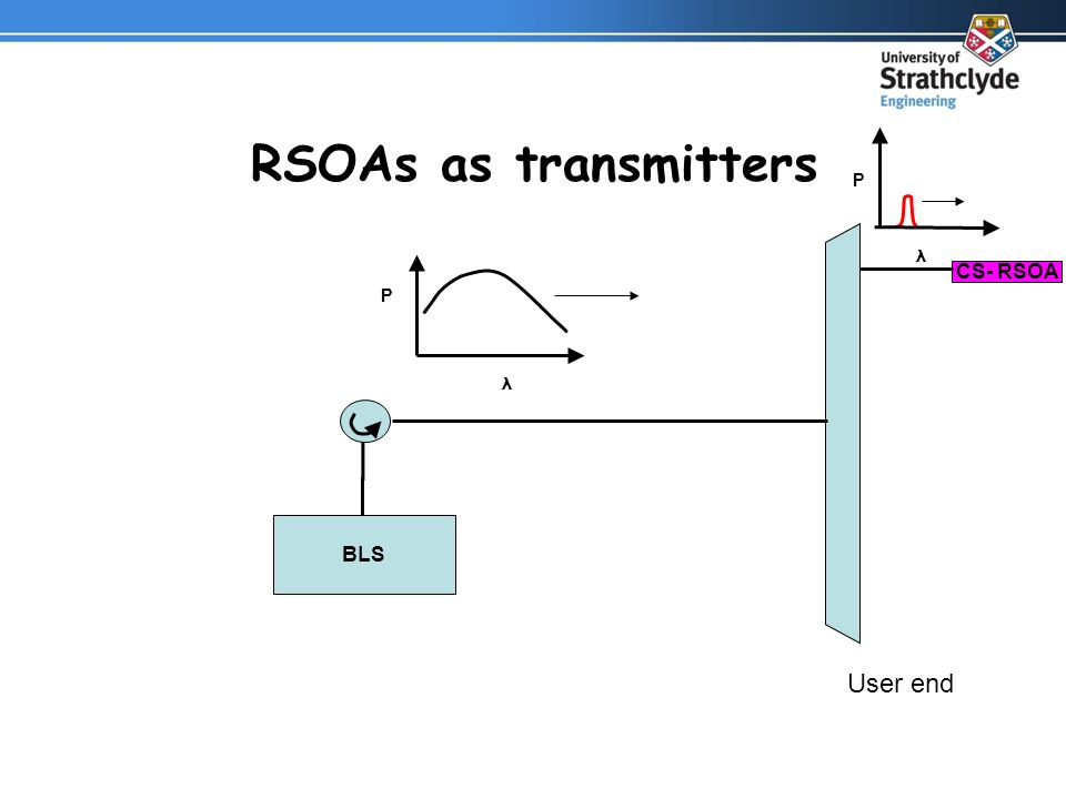 CS- RSOA RSOAs as transmitters User end BLS P λ P λ