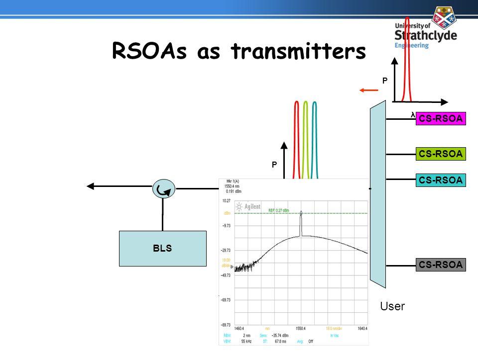 CS-RSOA RSOAs as transmitters User Broad Band Source P λ P BLS CS-RSOA