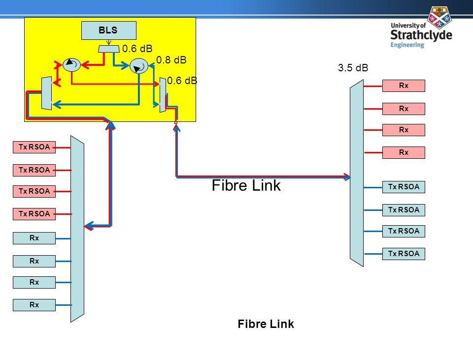 BLS Fibre Link Tx RSOA Rx Fibre Link Tx RSOA Rx 0.6 dB 0.8 dB 3.5 dB