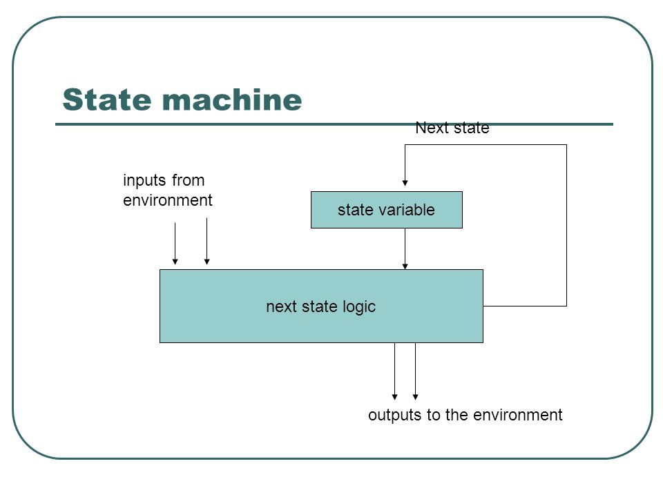 State machine state variable next state logic inputs from environment outputs to the environment Next state