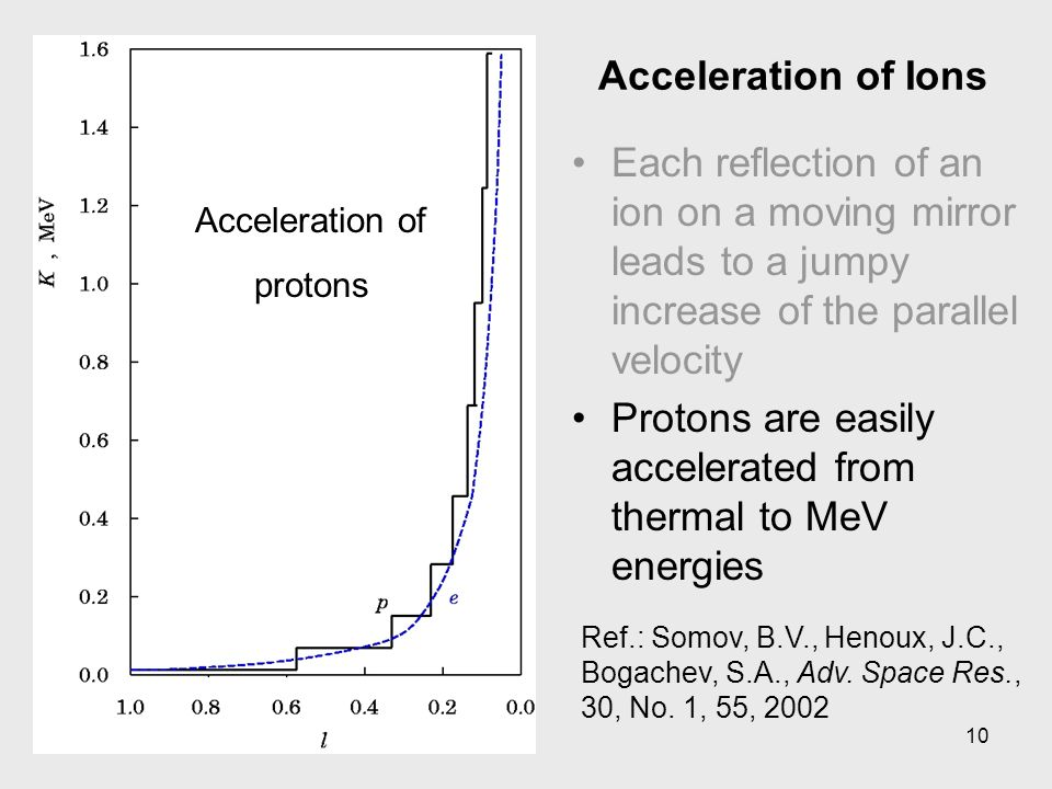 10 Acceleration of Ions Each reflection of an ion on a moving mirror leads to a jumpy increase of the parallel velocity Protons are easily accelerated from thermal to MeV energies Ref.: Somov, B.V., Henoux, J.C., Bogachev, S.A., Adv.
