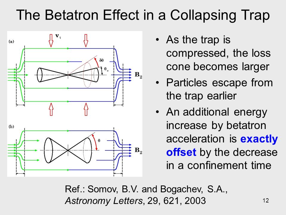 12 The Betatron Effect in a Collapsing Trap As the trap is compressed, the loss cone becomes larger Particles escape from the trap earlier An additional energy increase by betatron acceleration is exactly offset by the decrease in a confinement time Ref.: Somov, B.V.