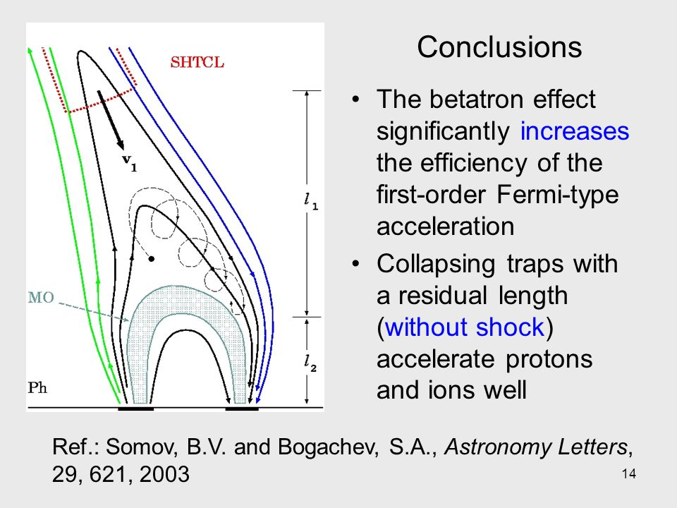 14 Conclusions The betatron effect significantly increases the efficiency of the first-order Fermi-type acceleration Collapsing traps with a residual length (without shock) accelerate protons and ions well Ref.: Somov, B.V.