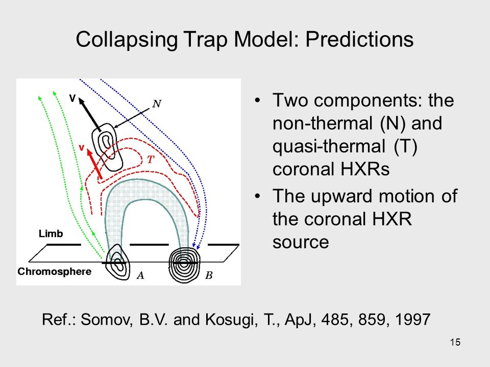 15 Collapsing Trap Model: Predictions Two components: the non-thermal (N) and quasi-thermal (T) coronal HXRs The upward motion of the coronal HXR source Ref.: Somov, B.V.