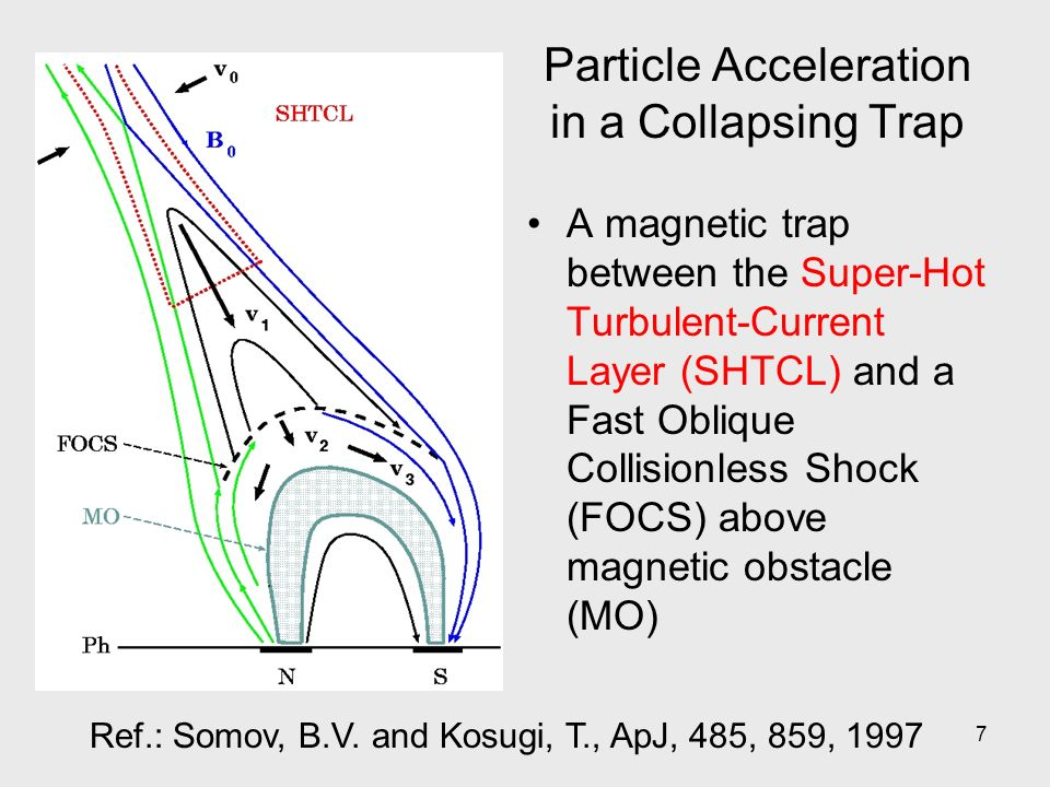 7 Particle Acceleration in a Collapsing Trap A magnetic trap between the Super-Hot Turbulent-Current Layer (SHTCL) and a Fast Oblique Collisionless Shock (FOCS) above magnetic obstacle (MO) Ref.: Somov, B.V.