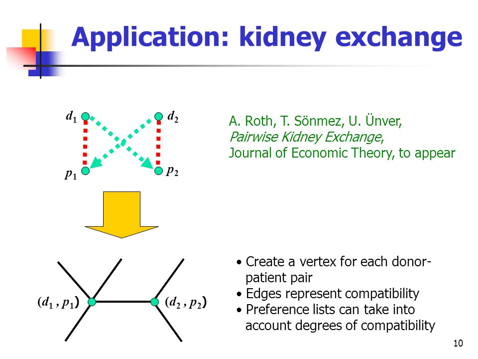 10 Application: kidney exchange d1d1 p1p1 d2d2 p2p2 A. Roth, T. Sönmez, U. Ünver, Pairwise Kidney Exchange, Journal of Economic Theory, to appear (d 1