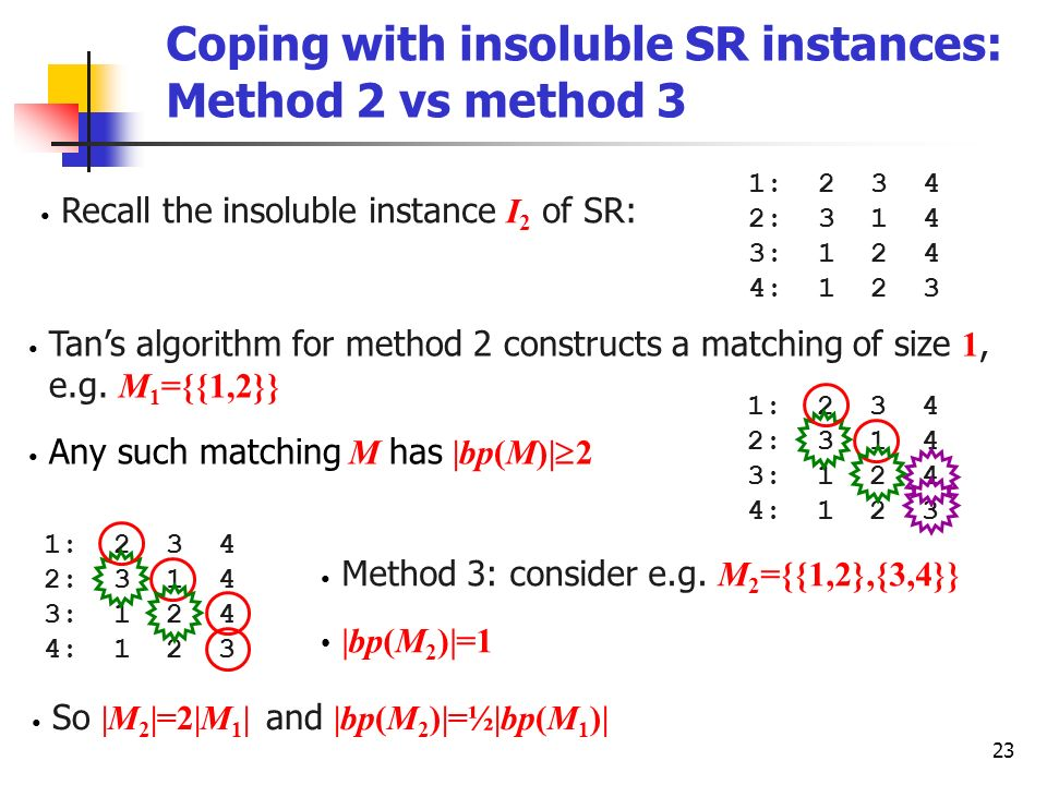 23 1: 2 3 4 2: 3 1 4 3: 1 2 4 4: 1 2 3 Coping with insoluble SR instances: Method 2 vs method 3 Recall the insoluble instance I 2 of SR: Tans algorith