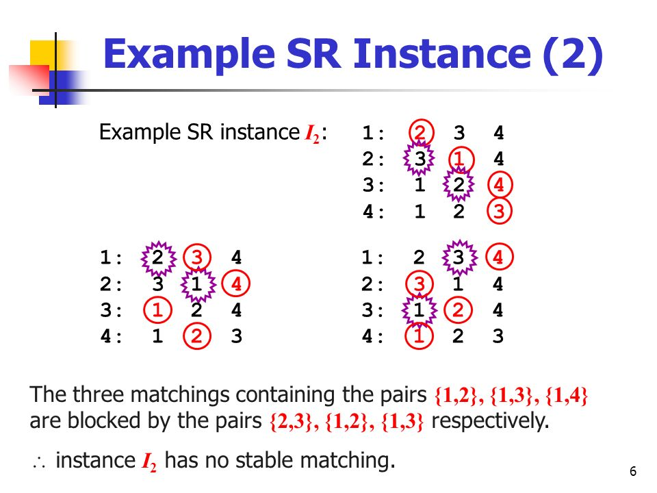 6 Example SR Instance (2) Example SR instance I 2 : 1: 2 3 4 2: 3 1 4 3: 1 2 4 4: 1 2 3 The three matchings containing the pairs {1,2}, {1,3}, {1,4} a