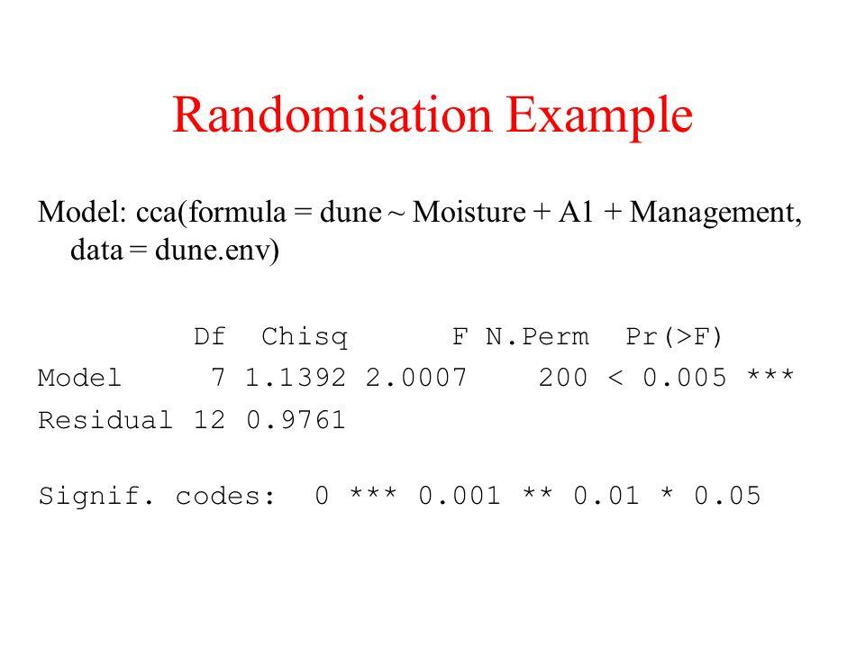 Randomisation Example Model: cca(formula = dune ~ Moisture + A1 + Management, data = dune.env) Df Chisq F N.Perm Pr(>F) Model 7 1.1392 2.0007 200 < 0.005 *** Residual 12 0.9761 Signif.