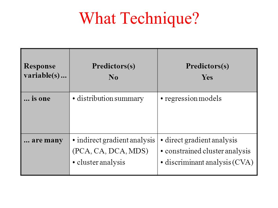 What Technique? Response variable(s)... Predictors(s) No Predictors(s) Yes... is one distribution summary regression models... are many indirect gradi