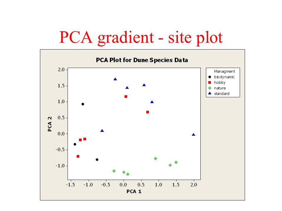 PCA gradient - site plot