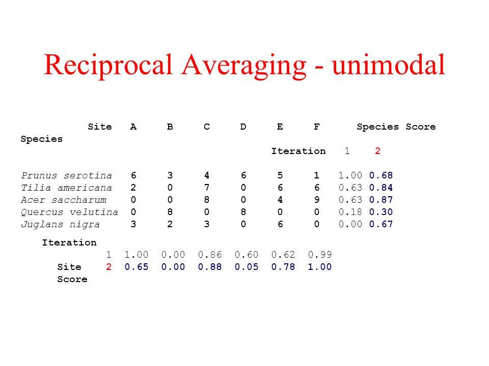 Reciprocal Averaging - unimodal Site A B C D E F Species Score Species Iteration 1 2 Prunus serotina 6 3 4 6 5 1 1.00 0.68 Tilia americana 2 0 7 0 6 6 0.63 0.84 Acer saccharum 0 0 8 0 4 9 0.63 0.87 Quercus velutina 0 8 0 8 0 0 0.18 0.30 Juglans nigra 3 2 3 0 6 0 0.00 0.67 Iteration 1 1.00 0.00 0.86 0.60 0.62 0.99 Site 2 0.65 0.00 0.88 0.05 0.78 1.00 Score