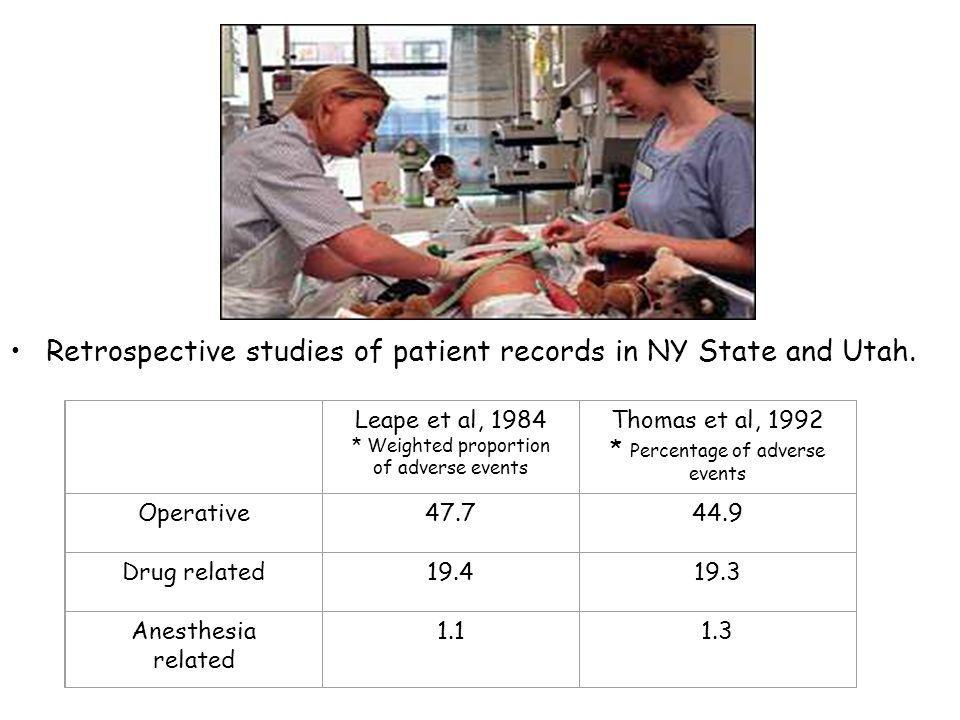 Retrospective studies of patient records in NY State and Utah. Leape et al, 1984 * Weighted proportion of adverse events Thomas et al, 1992 * Percenta