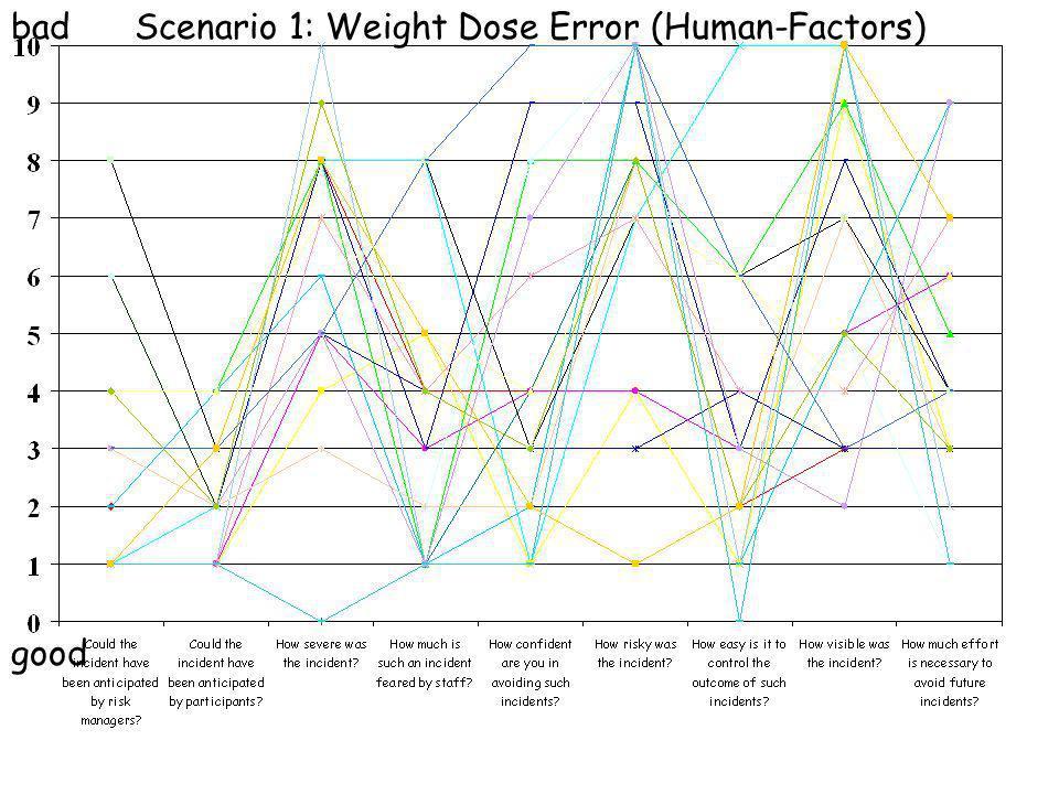 bad good Scenario 1: Weight Dose Error (Human-Factors)