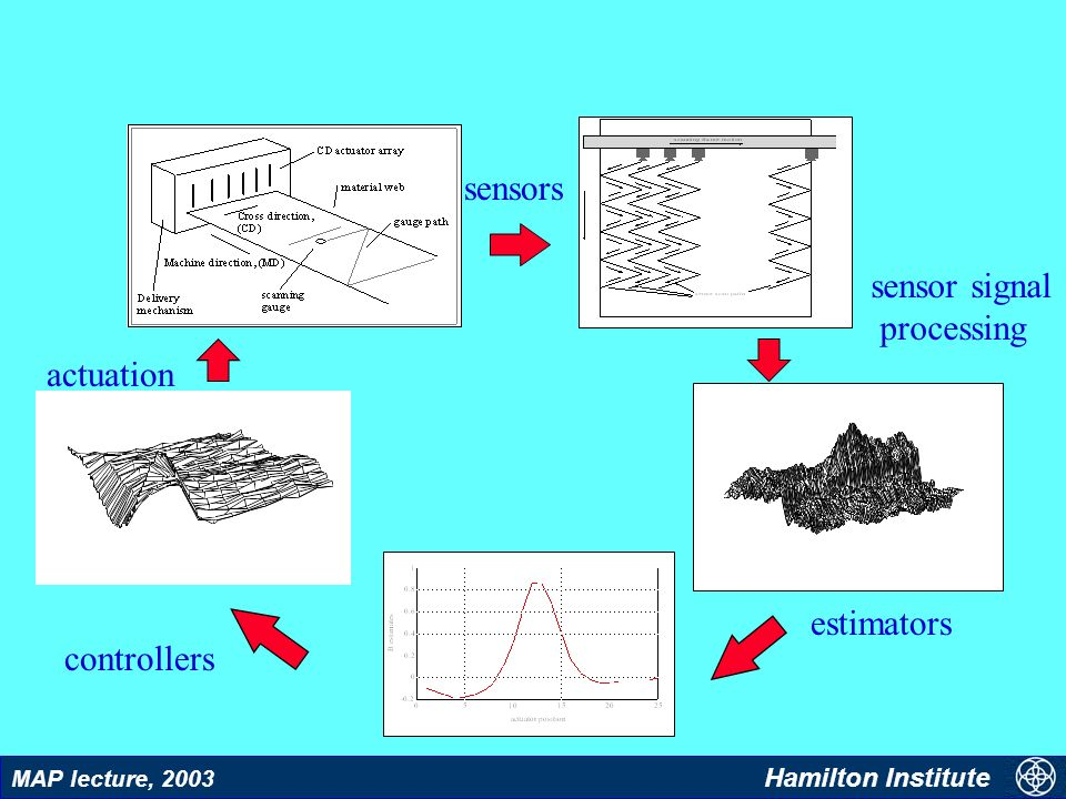 8 MAP lecture, 2003 Hamilton Institute Control Issues: Practical 2D Systems Models and identification v Sensors and sensor signal processing v Control