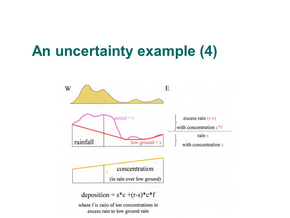 An uncertainty example (4)