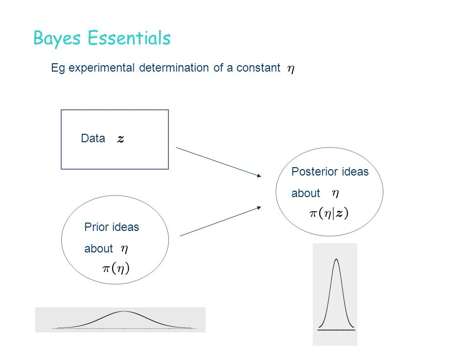 Bayes Essentials Eg experimental determination of a constant Prior ideas about Data Posterior ideas about