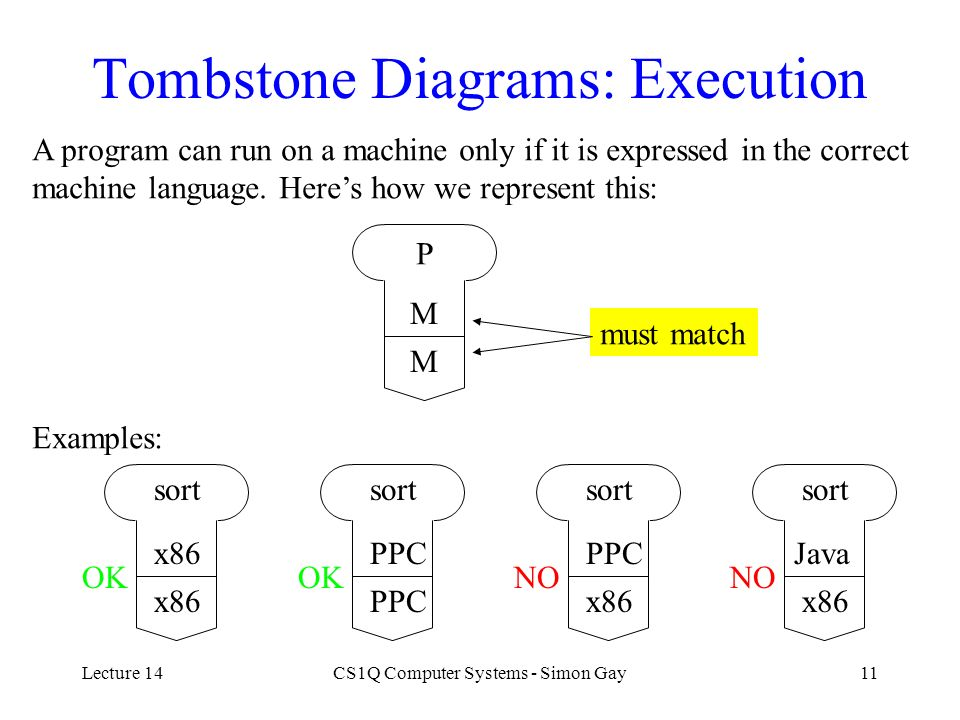 Lecture 14CS1Q Computer Systems - Simon Gay11 Tombstone Diagrams: Execution A program can run on a machine only if it is expressed in the correct mach