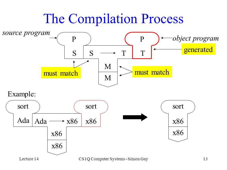 Lecture 14CS1Q Computer Systems - Simon Gay13 The Compilation Process ST M P S M P T must match generated Example: sort Ada x86 sort x86 source progra