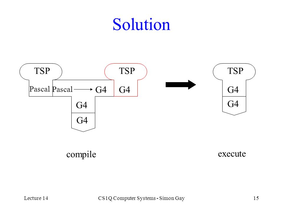 Lecture 14CS1Q Computer Systems - Simon Gay15 Solution TSP Pascal G4 TSP G4 compile execute