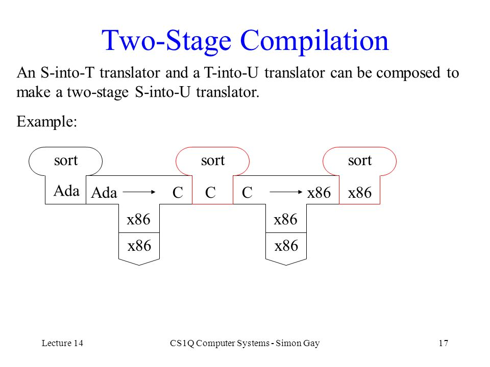 Lecture 14CS1Q Computer Systems - Simon Gay17 Two-Stage Compilation An S-into-T translator and a T-into-U translator can be composed to make a two-sta