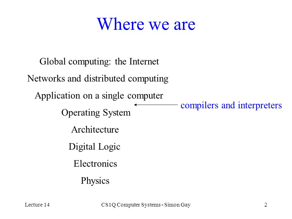 Lecture 14CS1Q Computer Systems - Simon Gay2 Where we are Global computing: the Internet Networks and distributed computing Application on a single co