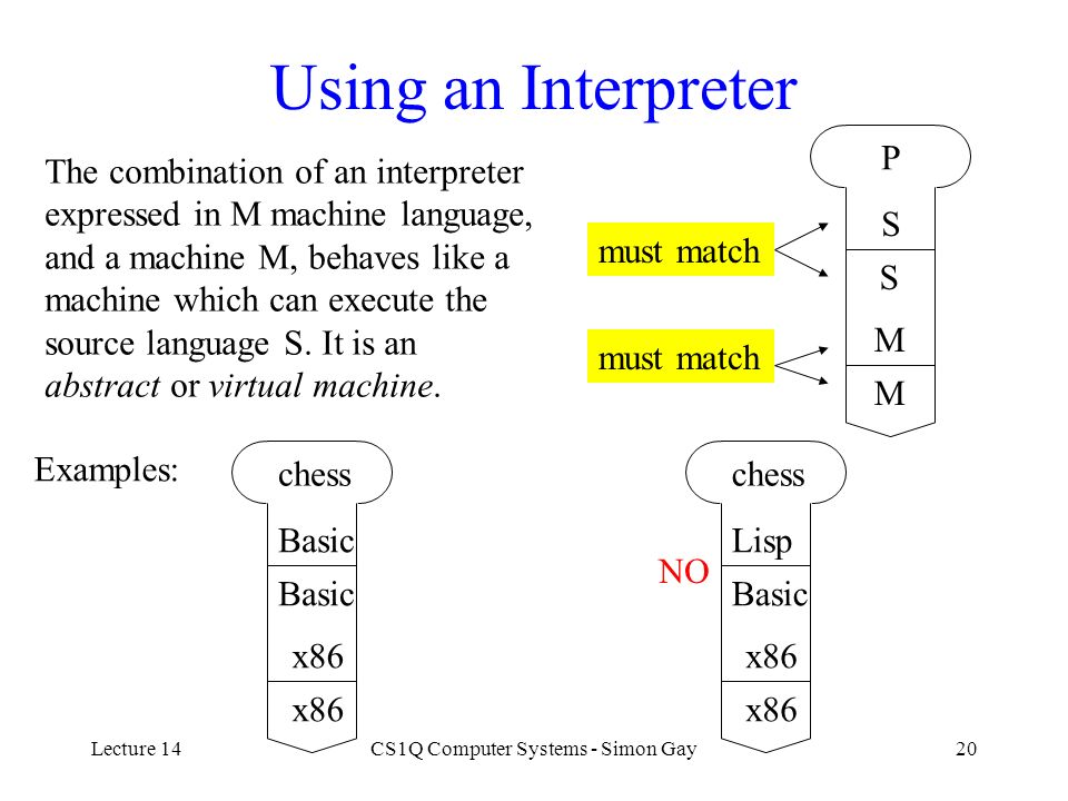 Lecture 14CS1Q Computer Systems - Simon Gay20 Using an Interpreter P S S M M must match The combination of an interpreter expressed in M machine langu