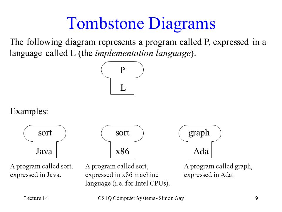 Lecture 14CS1Q Computer Systems - Simon Gay9 Tombstone Diagrams The following diagram represents a program called P, expressed in a language called L