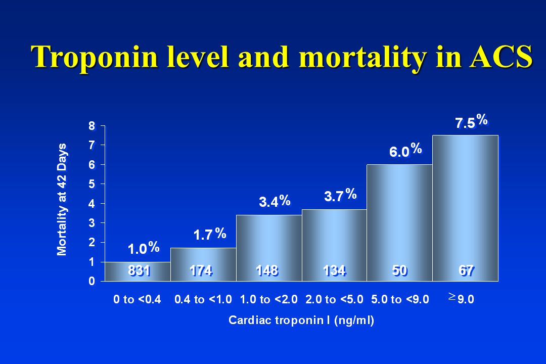 Mortality at 42 Days 831 174 148 134 50 67 % % % % % % % % % % % % Troponin level and mortality in ACS