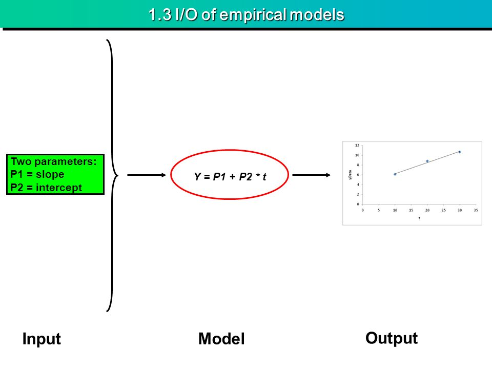 1.3 I/O of empirical models Two parameters: P1 = slope P2 = intercept InputModel Output Y = P1 + P2 * t