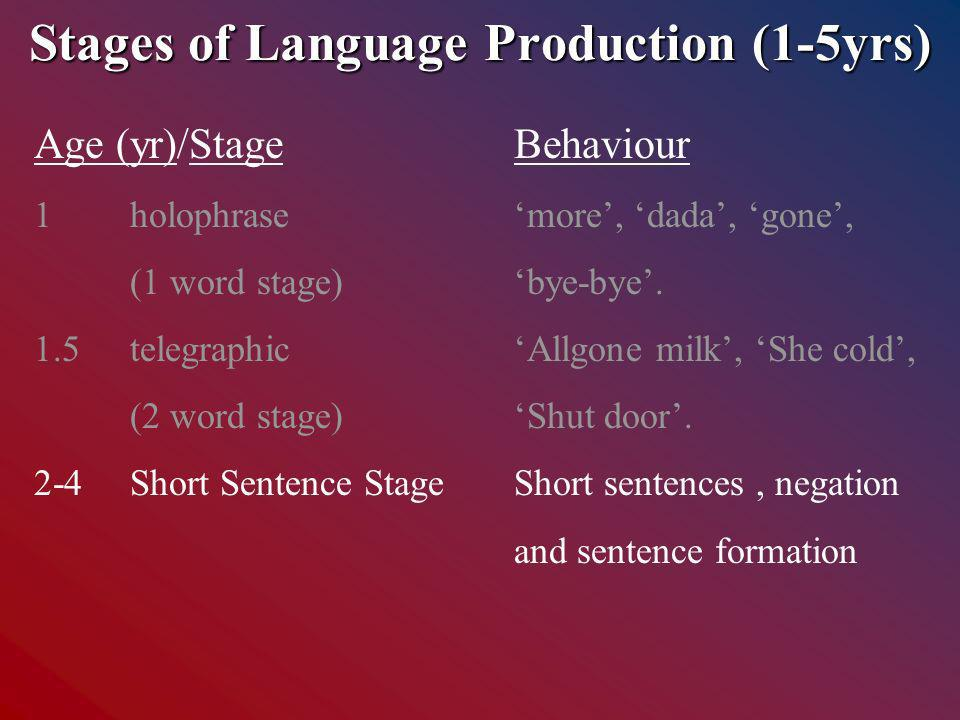 Stages of Language Production (1-5yrs) Age (yr)/StageBehaviour 1holophrasemore, dada, gone, (1 word stage)bye-bye.
