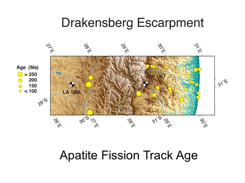 Apatite Fission Track Age