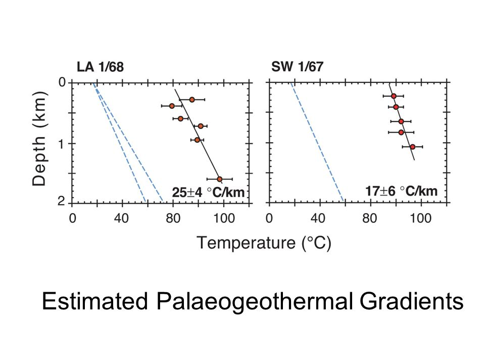 Estimated Palaeogeothermal Gradients