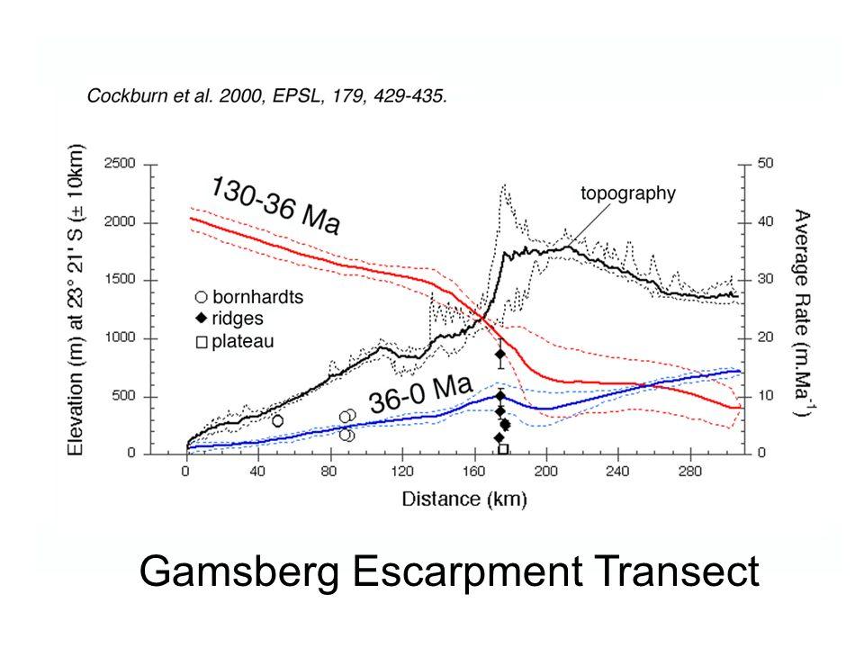 Gamsberg Escarpment Transect