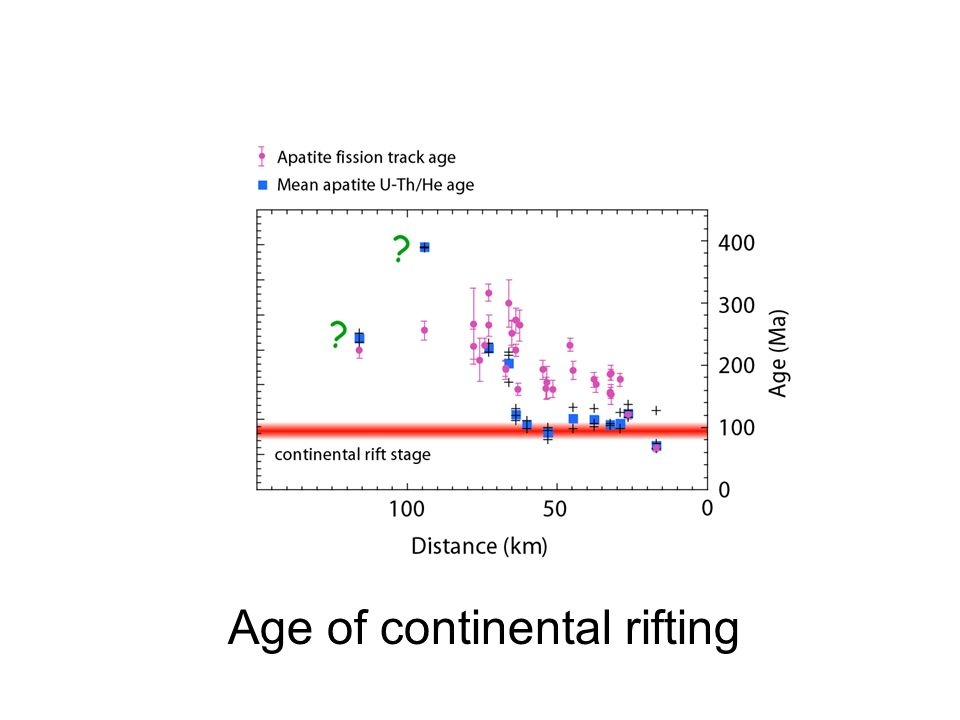 Age of continental rifting