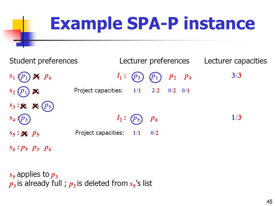 45 Student preferences Lecturer preferences Lecturer capacities s 1 : p 1 p 2 p 6 l 1 : p 3 p 1 p 2 p 4 3/3 s 2 : p 1 p 4 Project capacities: 1/1 2/2 0/2 0/1 s 3 : p 1 p 2 p 5 s 4 : p 3 l 2 : p 5 p 6 1/3 s 5 : p 3 p 5 Project capacities: 1/1 0/2 s 6 : p 5 p 3 p 6 s 5 applies to p 3 p 3 is already full ; p 3 is deleted from s 5 s list Example SPA-P instance