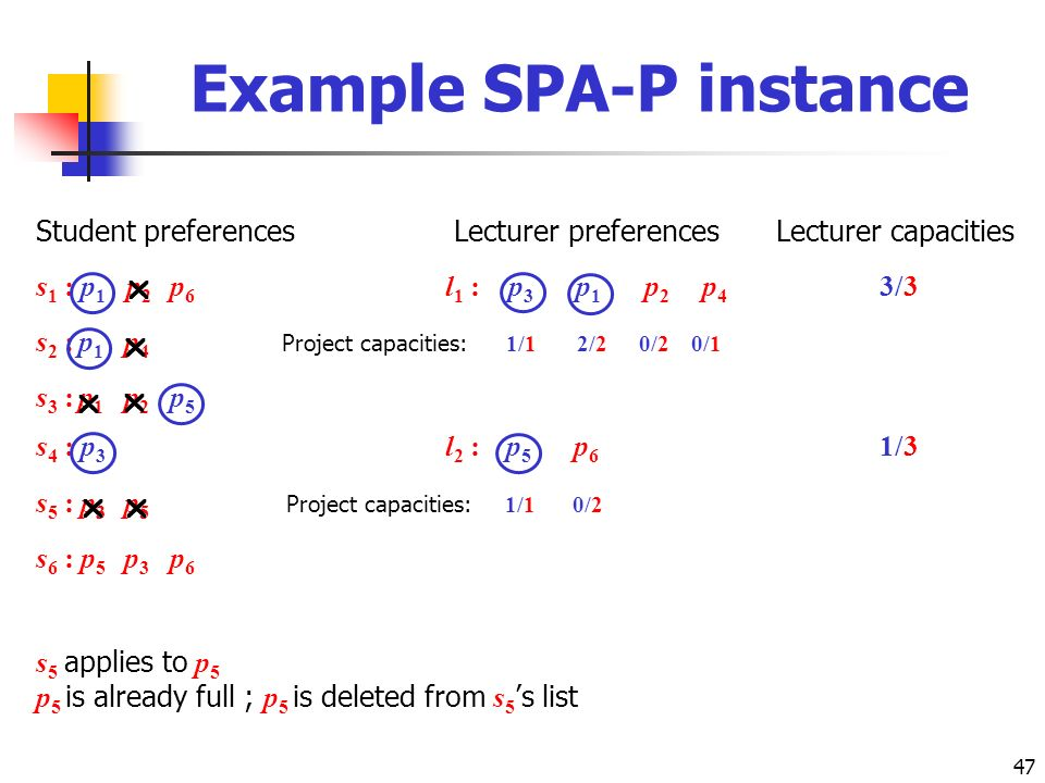 47 Student preferences Lecturer preferences Lecturer capacities s 1 : p 1 p 2 p 6 l 1 : p 3 p 1 p 2 p 4 3/3 s 2 : p 1 p 4 Project capacities: 1/1 2/2 0/2 0/1 s 3 : p 1 p 2 p 5 s 4 : p 3 l 2 : p 5 p 6 1/3 s 5 : p 3 p 5 Project capacities: 1/1 0/2 s 6 : p 5 p 3 p 6 s 5 applies to p 5 p 5 is already full ; p 5 is deleted from s 5 s list Example SPA-P instance