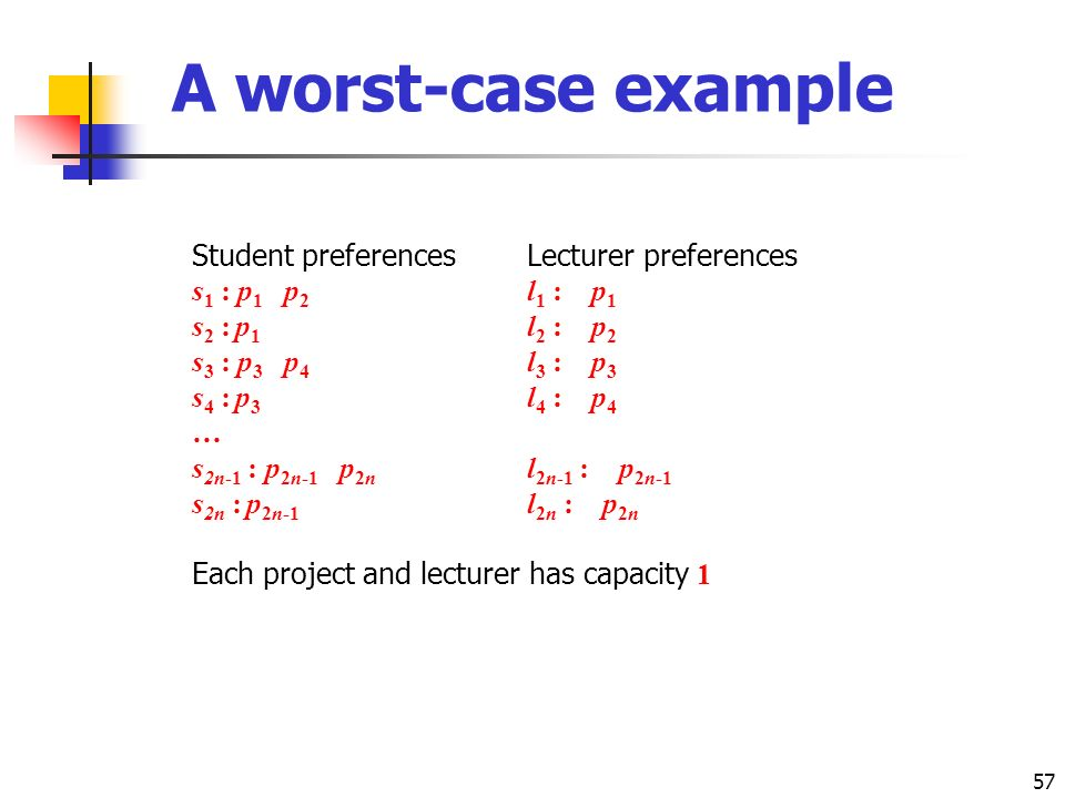 57 A worst-case example Student preferencesLecturer preferences s 1 : p 1 p 2 l 1 : p 1 s 2 : p 1 l 2 : p 2 s 3 : p 3 p 4 l 3 : p 3 s 4 : p 3 l 4 : p 4 … s 2n-1 : p 2n-1 p 2n l 2n-1 : p 2n-1 s 2n : p 2n-1 l 2n : p 2n Each project and lecturer has capacity 1