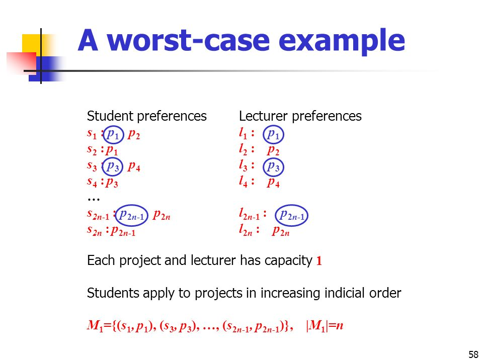 58 A worst-case example Student preferencesLecturer preferences s 1 : p 1 p 2 l 1 : p 1 s 2 : p 1 l 2 : p 2 s 3 : p 3 p 4 l 3 : p 3 s 4 : p 3 l 4 : p 4 … s 2n-1 : p 2n-1 p 2n l 2n-1 : p 2n-1 s 2n : p 2n-1 l 2n : p 2n Each project and lecturer has capacity 1 Students apply to projects in increasing indicial order M 1 ={(s 1, p 1 ), (s 3, p 3 ), …, (s 2n-1, p 2n-1 )}, |M 1 |=n