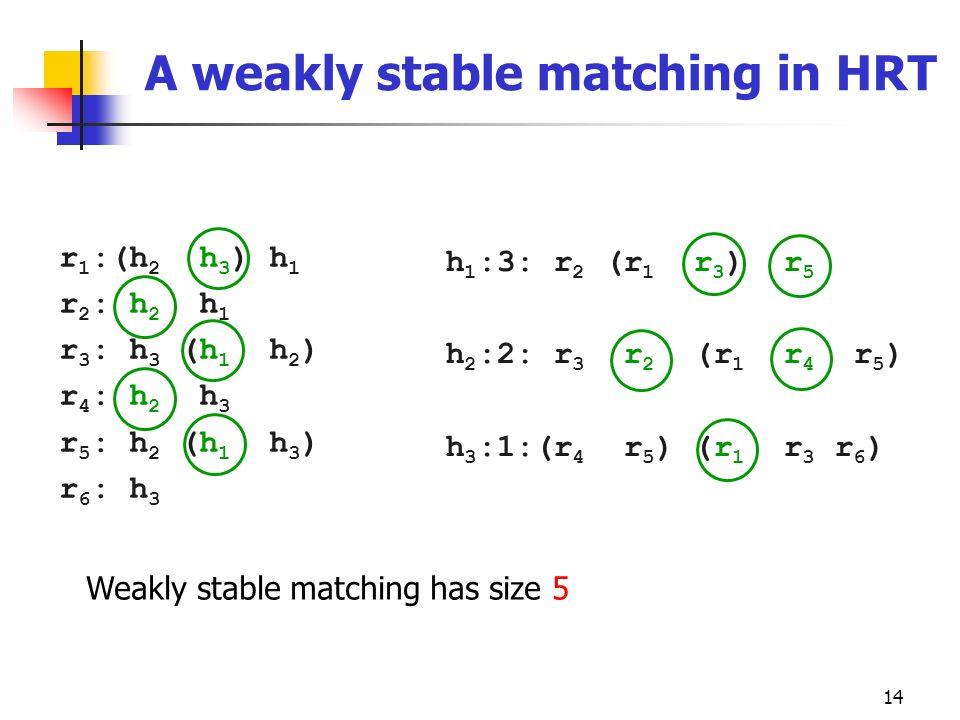 14 A weakly stable matching in HRT r 1 :(h 2 h 3 ) h 1 r 2 : h 2 h 1 r 3 : h 3 (h 1 h 2 ) r 4 : h 2 h 3 r 5 : h 2 (h 1 h 3 ) r 6 : h 3 h 1 :3: r 2 (r