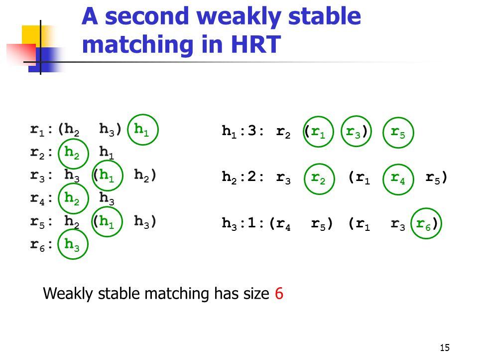 15 r 1 :(h 2 h 3 ) h 1 r 2 : h 2 h 1 r 3 : h 3 (h 1 h 2 ) r 4 : h 2 h 3 r 5 : h 2 (h 1 h 3 ) r 6 : h 3 h 1 :3: r 2 (r 1 r 3 ) r 5 h 2 :2: r 3 r 2 (r 1