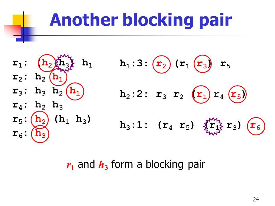 24 Another blocking pair r 1 : (h 2 h 3 ) h 1 r 2 : h 2 h 1 r 3 : h 3 h 2 h 1 r 4 : h 2 h 3 r 5 : h 2 (h 1 h 3 ) r 6 : h 3 h 1 :3: r 2 (r 1 r 3 ) r 5