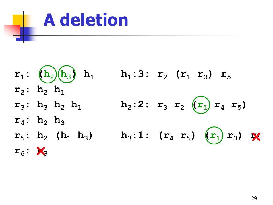 29 A deletion r 1 : (h 2 h 3 ) h 1 r 2 : h 2 h 1 r 3 : h 3 h 2 h 1 r 4 : h 2 h 3 r 5 : h 2 (h 1 h 3 ) r 6 : h 3 h 1 :3: r 2 (r 1 r 3 ) r 5 h 2 :2: r 3