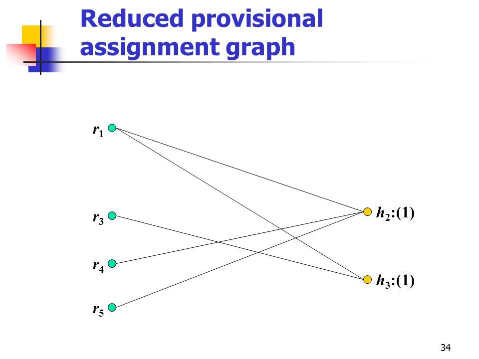 34 Reduced provisional assignment graph r3r3 r4r4 r5r5 r1r1 h 2 :(1) h 3 :(1)