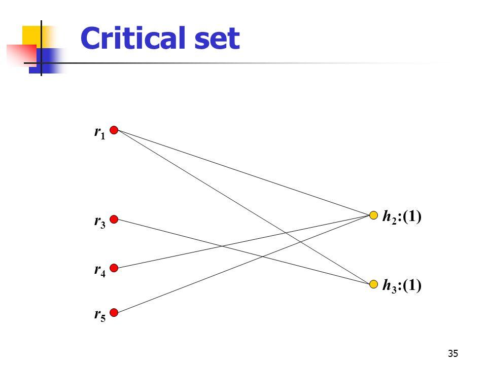 35 r3r3 r4r4 r5r5 r1r1 h 2 :(1) h 3 :(1) Critical set