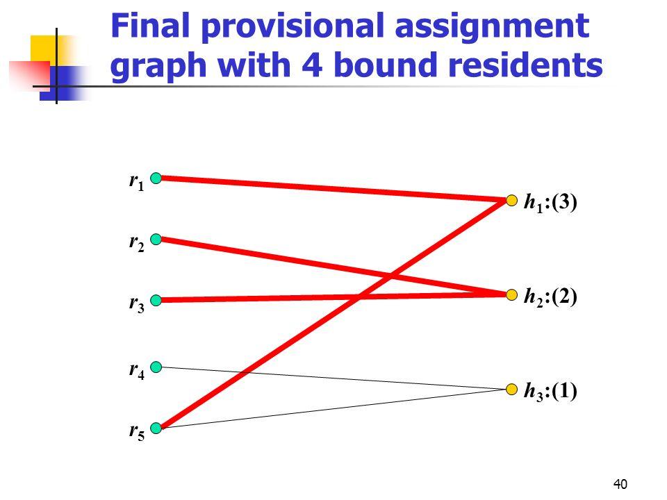 40 Final provisional assignment graph with 4 bound residents r2r2 r3r3 r4r4 r5r5 r1r1 h 1 :(3) h 2 :(2) h 3 :(1)