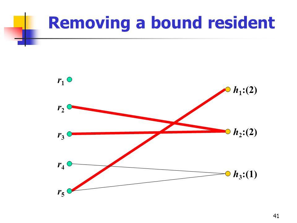 41 Removing a bound resident r2r2 r3r3 r4r4 r5r5 r1r1 h 1 :(2) h 2 :(2) h 3 :(1)